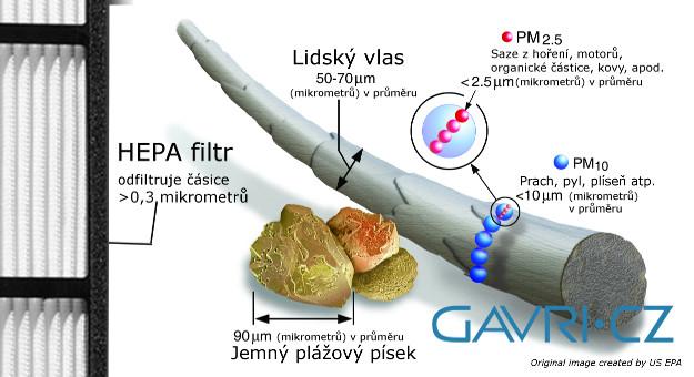HEPA filtr částice oproti vlasu
