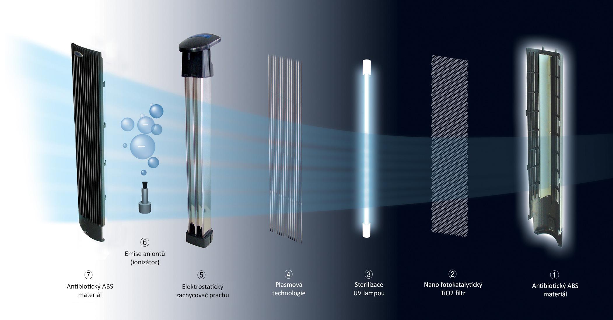 Jak funguje čistička vzduchu fáze filtrace - čistička vzduchu Clean Air Optima CA-401