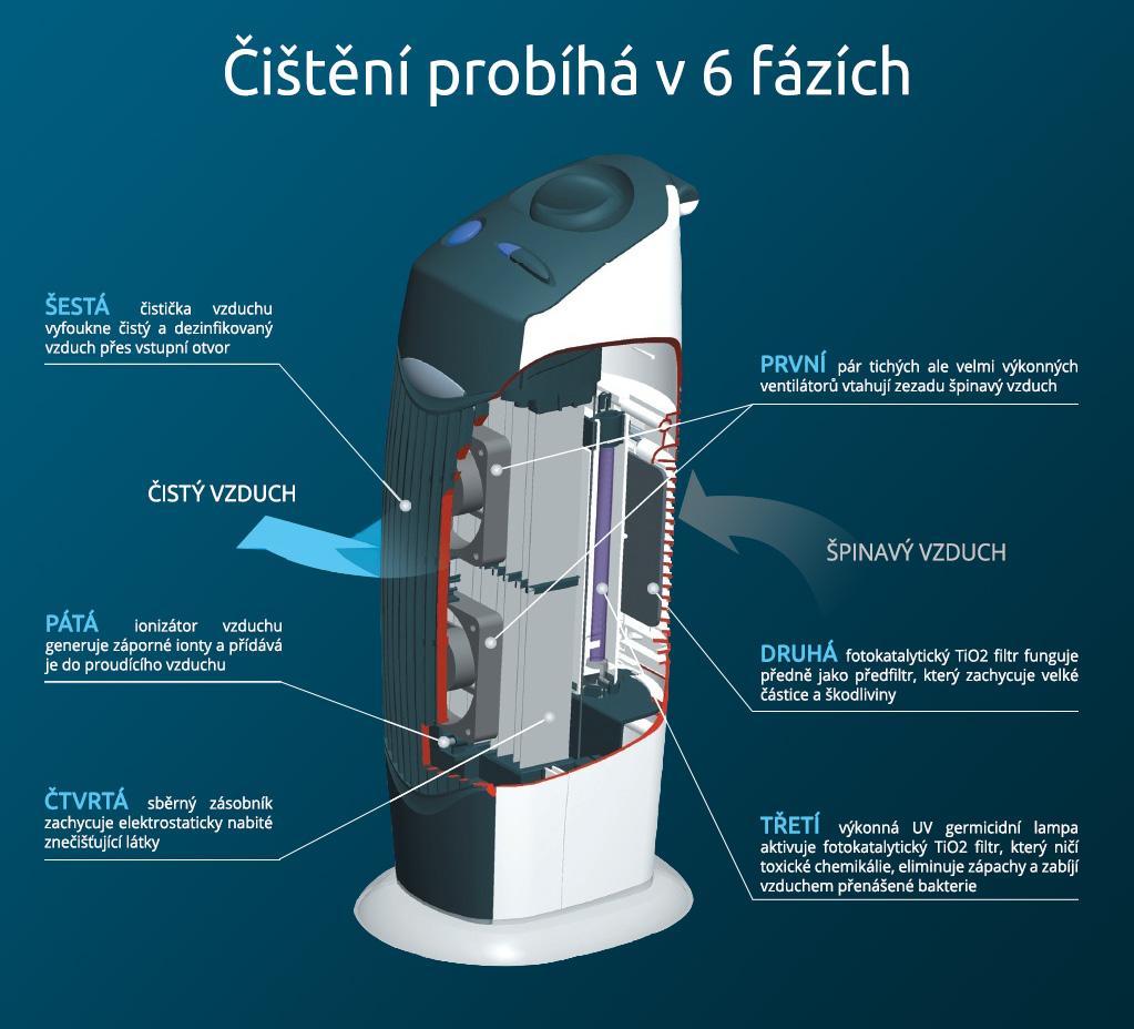 Fáze filtrace a čištění vzduchu u zánovní čističky vzduchu s ionizátorem Clean Air Optima CA-366