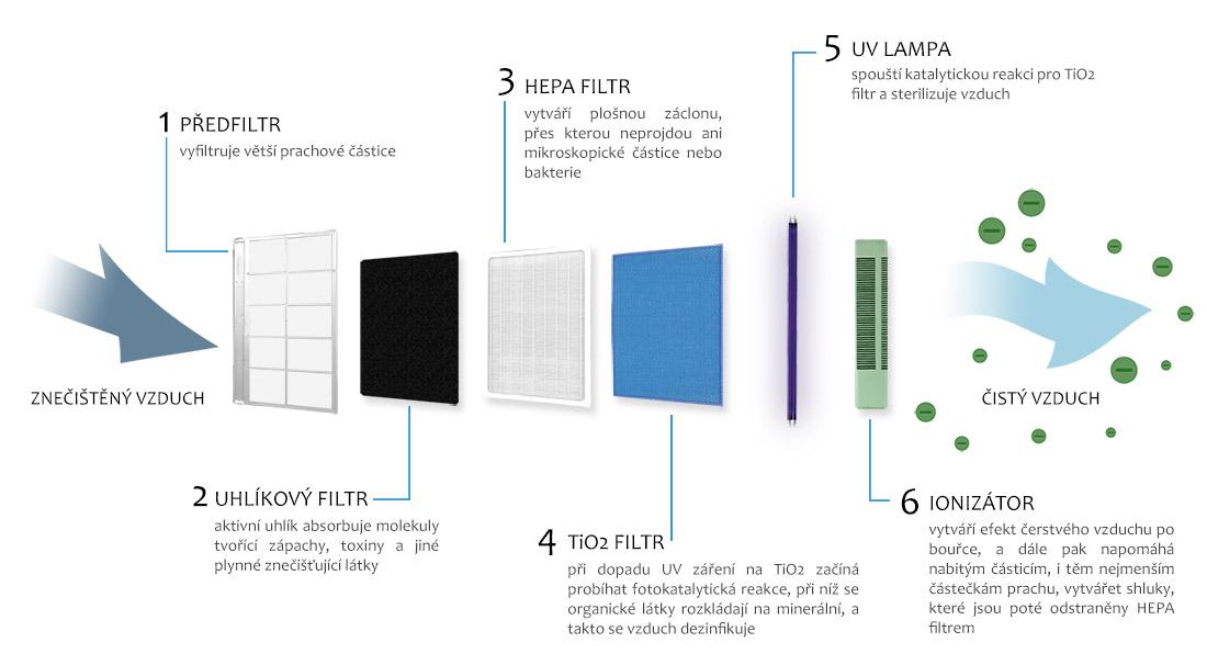 Jak probíhá čištění vzduchu - předfiltr, uhlíkový filtr, HEPA filtr, TIO2 filtr a UV světlo - čistička vzduchu s ionizátorem pro alergiky a astmatiky, Clean Air Optima CA-506 + filtr