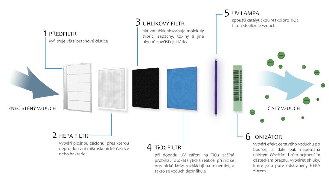 Schéma průběhu čištění - čistička vzduchu LR 200