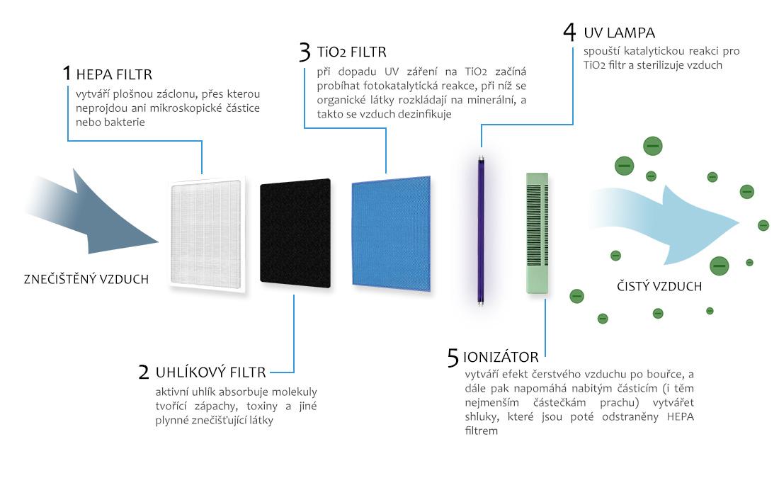 Schéma průběhu čištění - čistička vzduchu LR 50